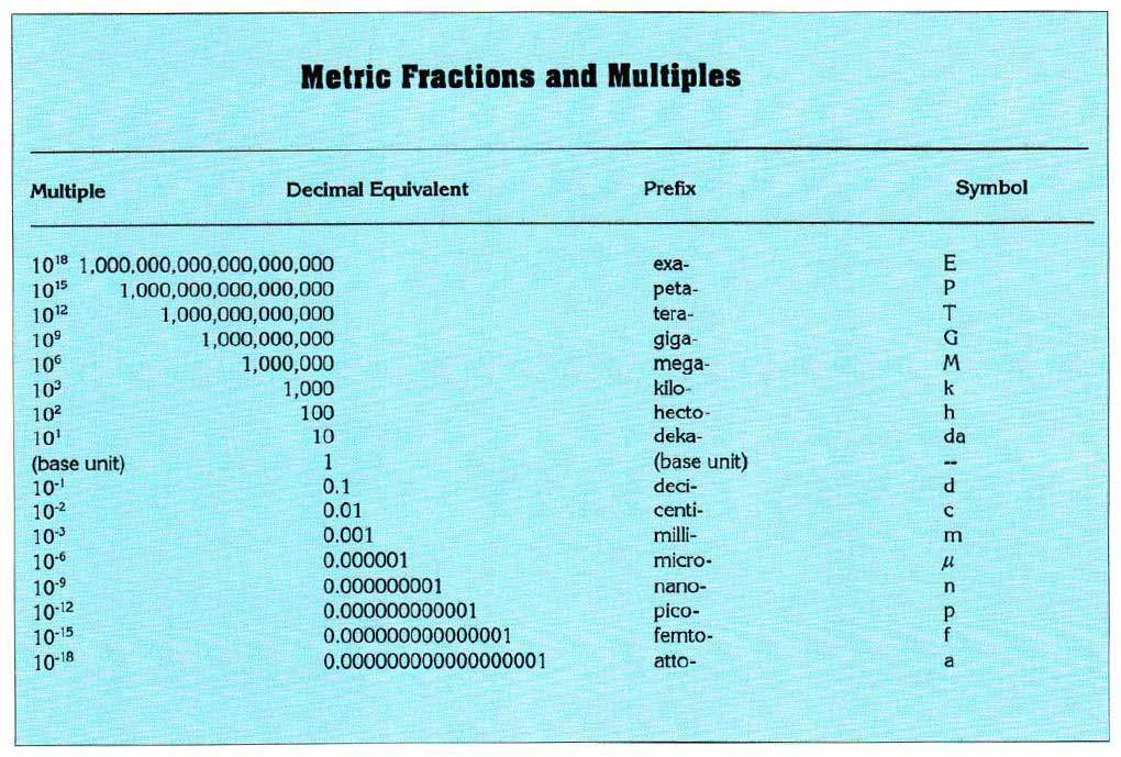 Radiological-Qtys-Metric-Fractions-and-Conversion
